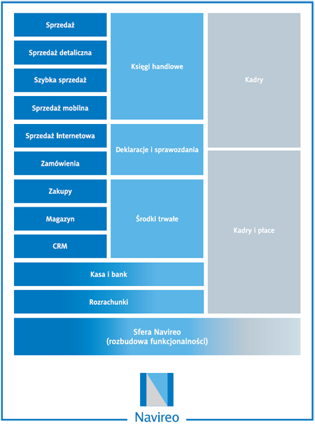 Schemat budowy systemu Navireo